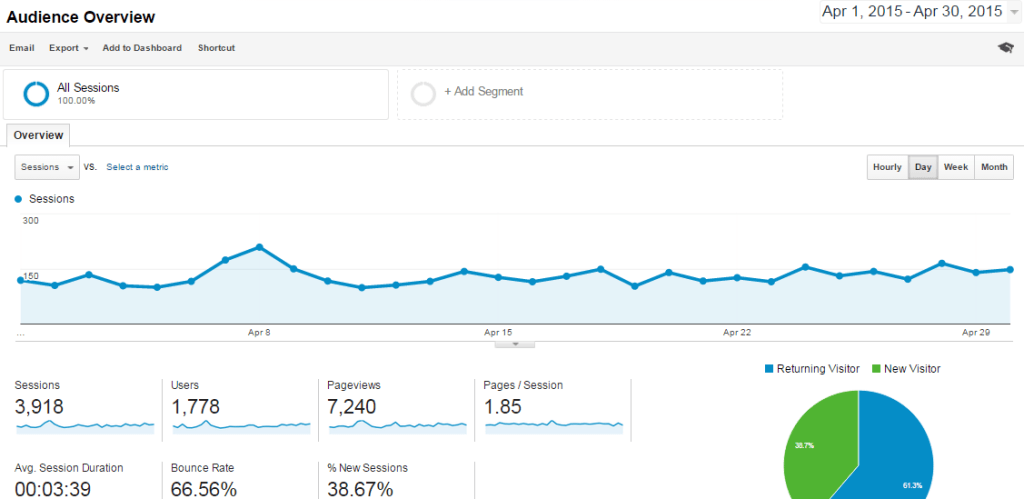 Apr-2015 Overview Analytics