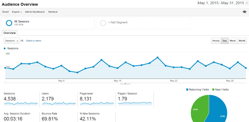 May-2015 Overview Analytics