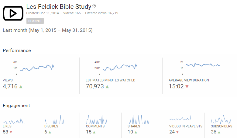 May-2015 Youtube Analytics