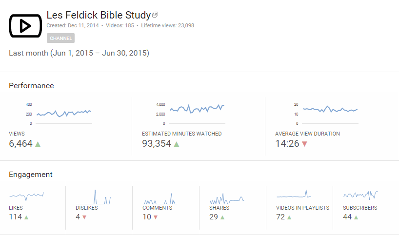 Jun-2015 Youtube Analytics