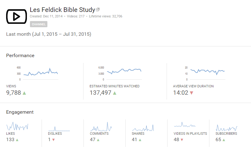 Jul-2015 Youtube Analytics