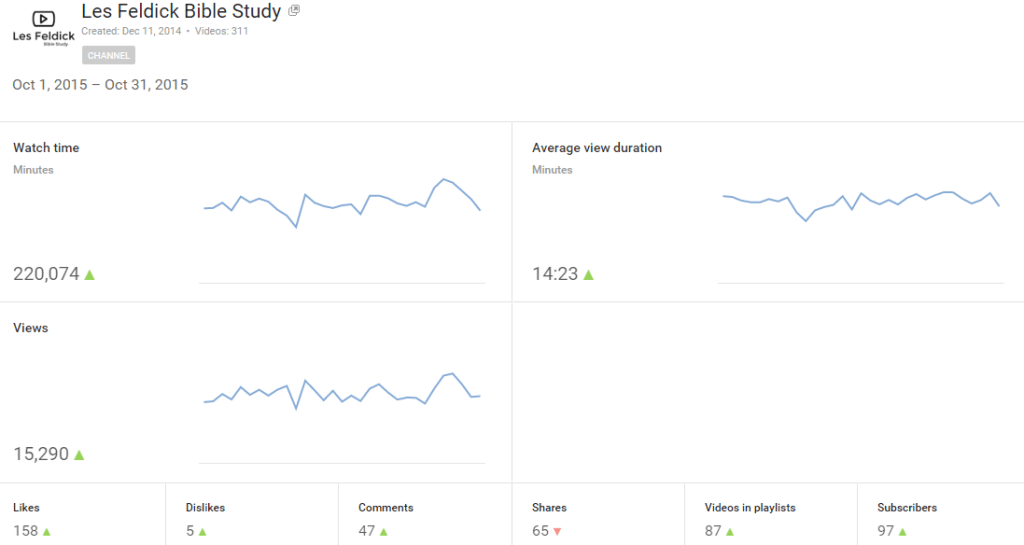 Oct-2015 Youtube Analytics