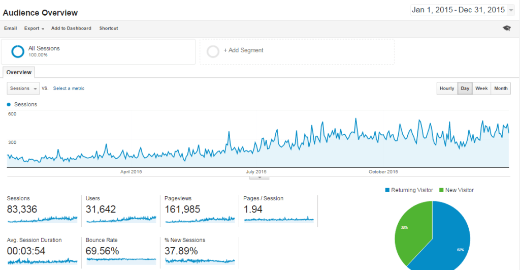 Annual-2015 Overview Analytics