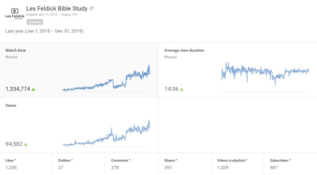 Annual-2015 Youtube Analytics