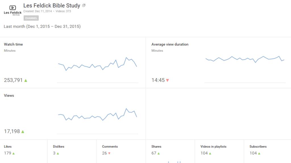 Dec-2015 Youtube Analytics