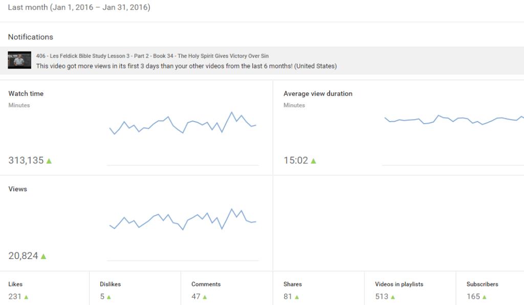 Jan-2016 Youtube Analytics