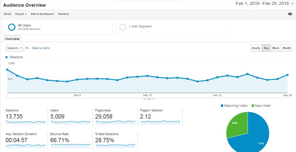 Feb-2016 Overview Analytics