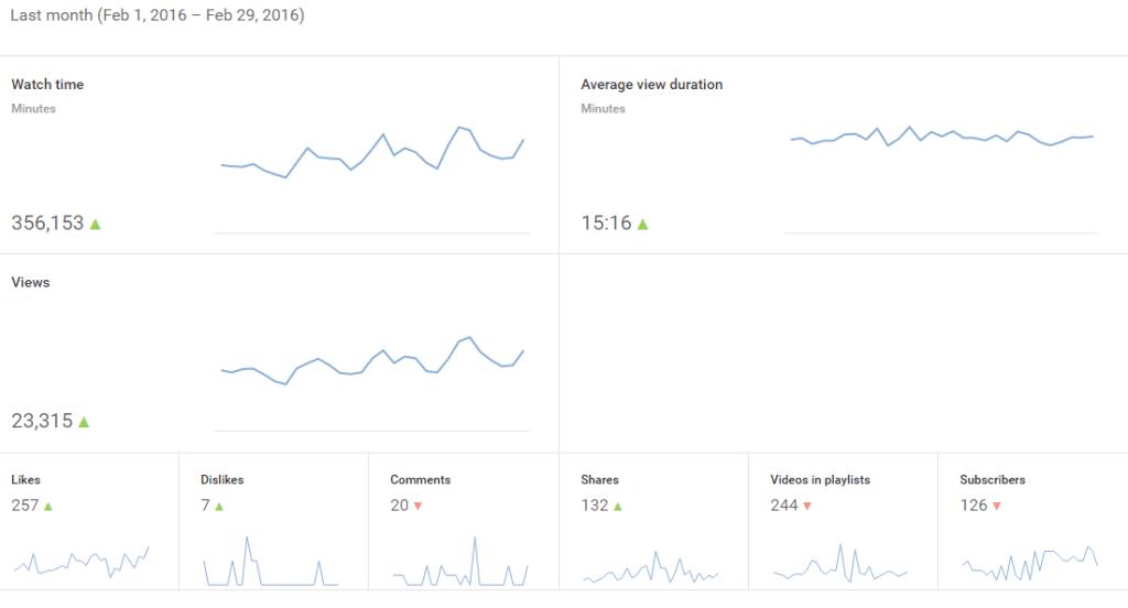 Feb-2016 Youtube Analytics