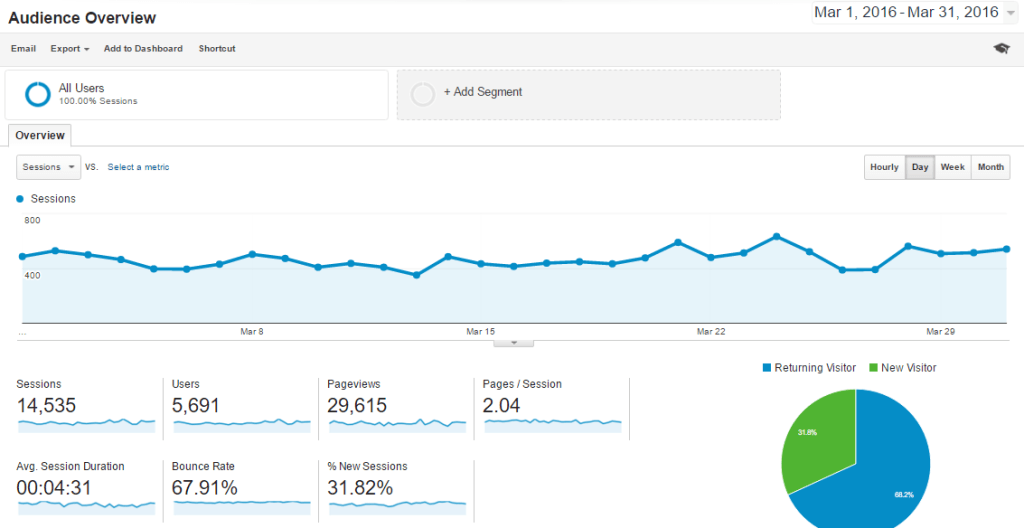 Mar-2016 Overview Analytics