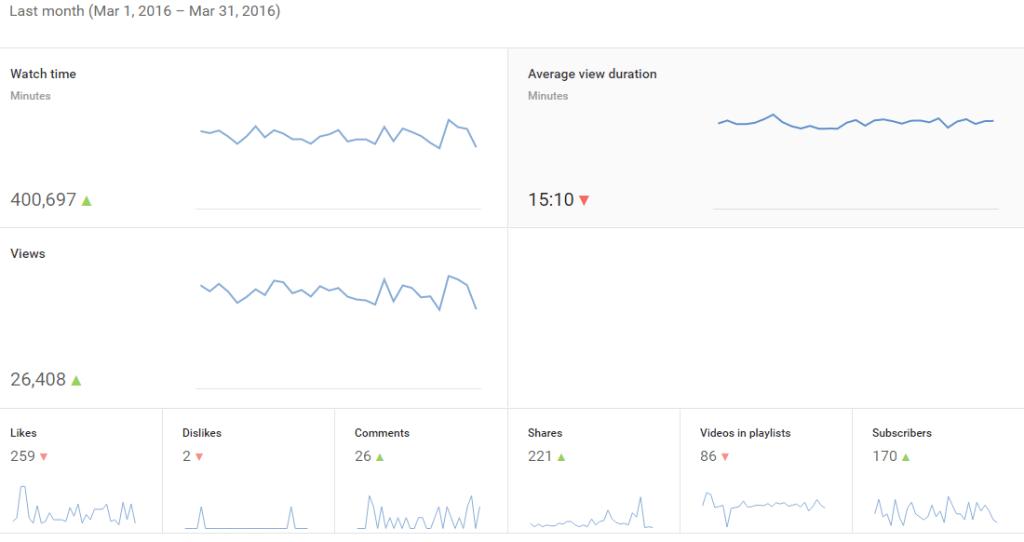 Mar-2016 Youtube Analytics