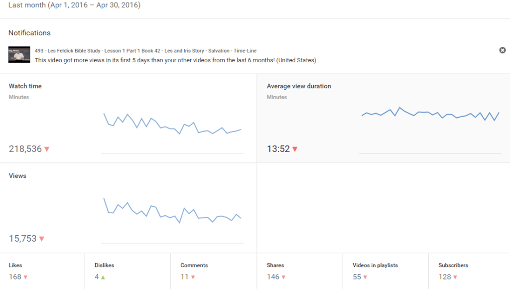 Apr-2016 Youtube Analytics