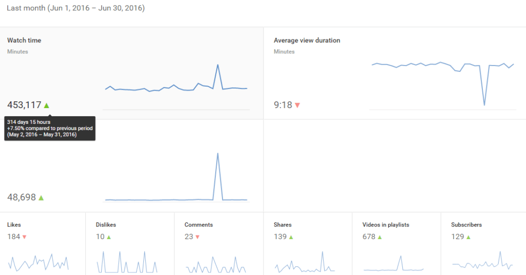 Jun-2016 Youtube Analytics