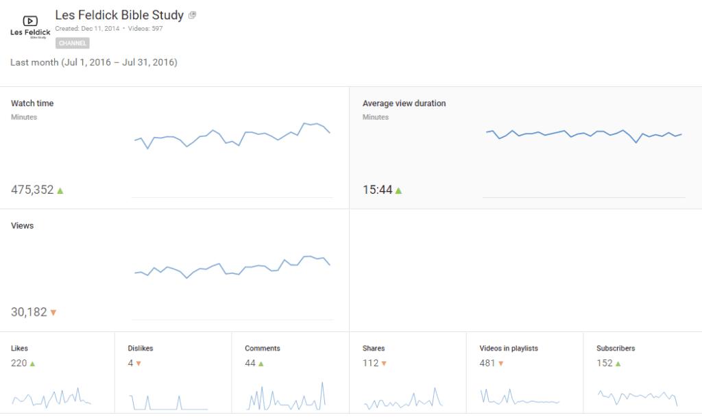 Jul-2016 Youtube Analytics