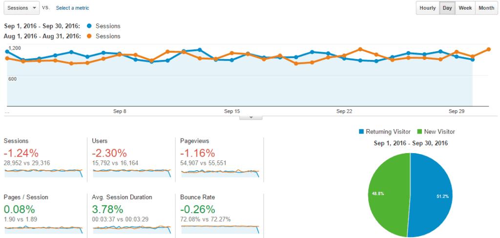 sep-2016-overview-analytics