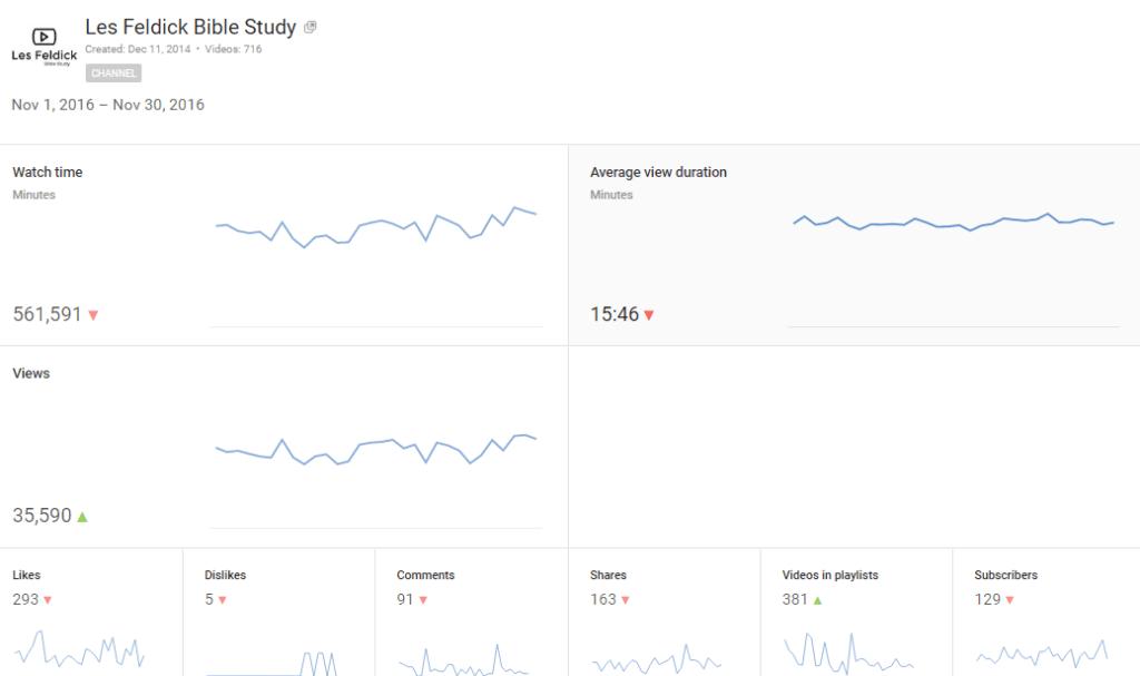 Nov-2016 Youtube Analytics