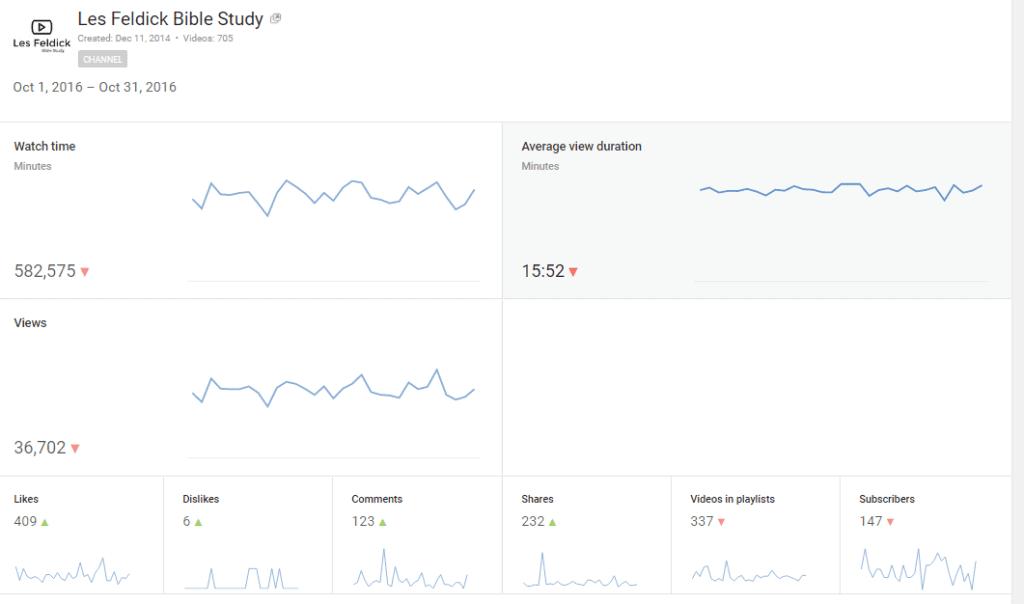 oct-2016-youtube-analytics