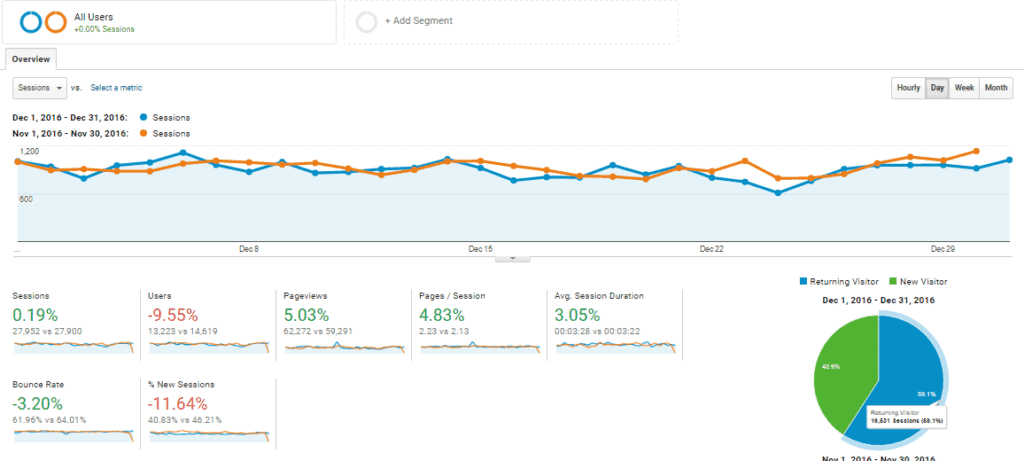 Dec-2016 Overview Analytics