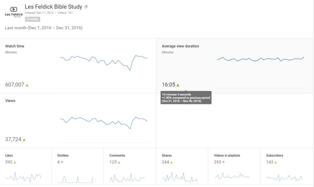 Dec-2016 Youtube Analytics