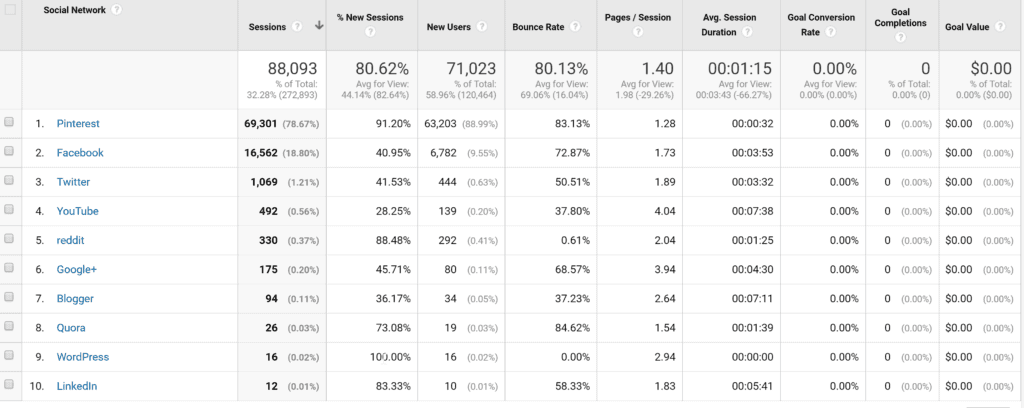 Annual-2016 Social Analytics 3
