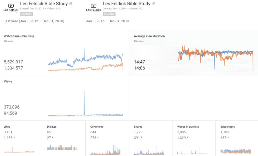 Annual-2016 Youtube Analytics