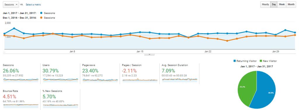 Jan-2017 Overview Analytics